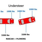 understeer and oversteer explained
