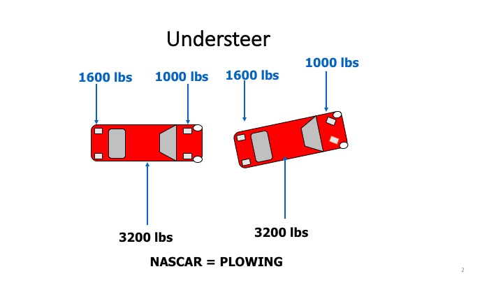 understeer and oversteer explained